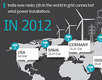 General Electric (GE) - Winds of Change Infographic