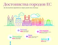 Достоинства городов ЕС