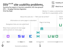 Heuristic Evaluation Chart