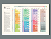 Geologic Time Scale Poster
