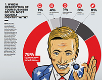 INSTORE Magazine Oct '16 Big Survey Opening Spread