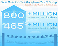 Infographic: Social Media Stats That May Influence PR