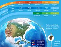 Infographic: World Economic Freedom
