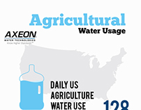 Agricultural Water Usage - InfoGraphics