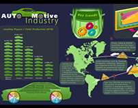 Infographics on Automotive industry