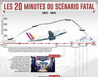 Les 20 minutes d'un scénario fatal