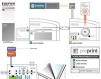 Fujifilm PlateRite 8600N-S Plate Process Diagram