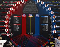 ALL STAR GAME MLB 2015 : El show de los mejores