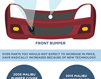 """Infographic """"Why Cars Have Become So Costly to Repair"""""""