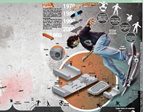 Skateboarding Infographic (El Colombiano Newspaper)