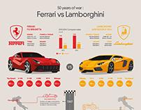 50 years of war :  Ferrari vs Lamborghini