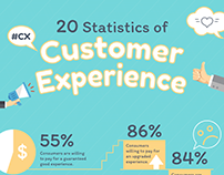 Stats for Why Customer Experience is Everything