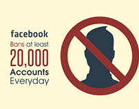 Infographics about fake users in facebook.