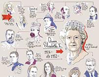 Family tree of Queen Elisabeth II