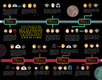 Star Wars Timeline - Infographic
