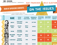 S.F. Board of Supes Election Infographic