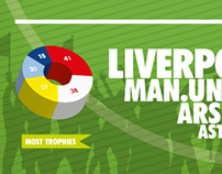 5 Most Successful English Football Clubs Infographics