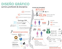 Graphic Design in Chile | Infographic