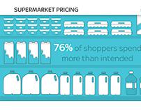 Supermarket Pricing