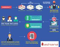 Aashiana Emergency Infographic