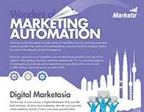 The Wonders of Marketing Automation Infographc