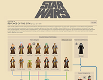 STAR WARS Infographic for Story