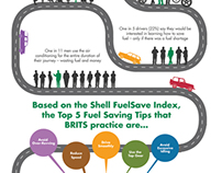 Shell Fuel Save UK Infographic Poster
