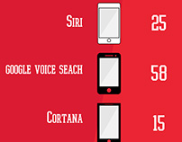 Google Voice Search Infographic