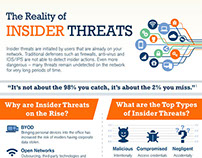 The Reality of Insider Threats Infographic