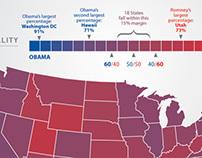 Purple States