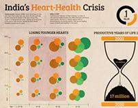 India's Heart-Health Crisis