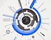 Bauhaus / Information Architecture / Stationary set