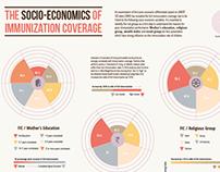 Infographics on Immunization
