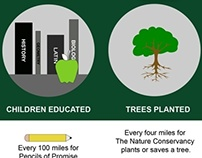 Infographic for Charity Miles: non-profit iPhone App