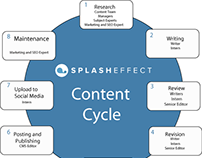 SplashEffect Content Strategy Design
