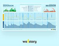 """EXPANSION ir RECESSION"" infografikas"