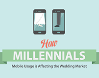 Millennials Mobile Wedding Market (Infographic)