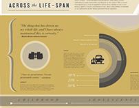 Creativity Across the Life-Span Timeline