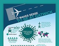 Gatwick Airport: Infographics