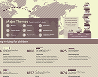 Infographic: Influences on Children's Literature