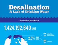 A Lack of Drinking Water - InfoGraphics