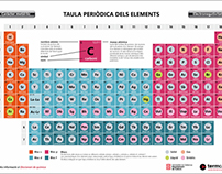 Infografia interactiva 'Taula periòdica dels elements'
