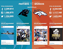 SUPER BOWL 50: Panthers vs Broncos