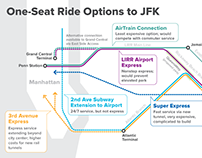 Creating a One-Seat Ride to JFK