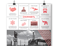 Nuclear Accidents Infographics