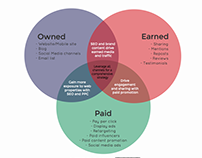 [Infographic] Marketing Distribution Channels