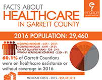 Facts About Healthcare in Garrett County Infographic