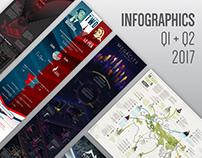 Infographics - Q1+Q2 2017