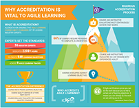ICAgile Accreditation Infographic