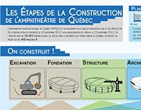 L'Amphithéâtre de Québec - Infographic